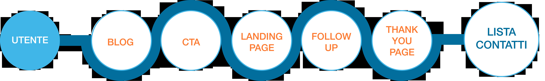 Infografica 1 - Generare nuovi contatti.png