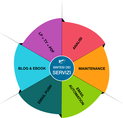 sintesi-servizi.png