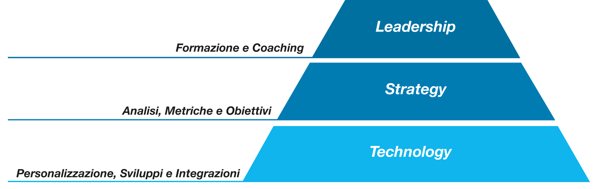 Infografica Leadership.strategy.technology